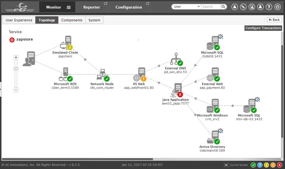 eG Enterprise provides visualizations of network topologies