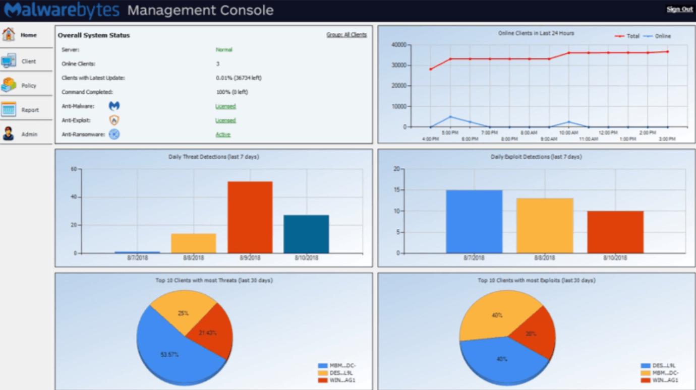 Malwarebytes management console