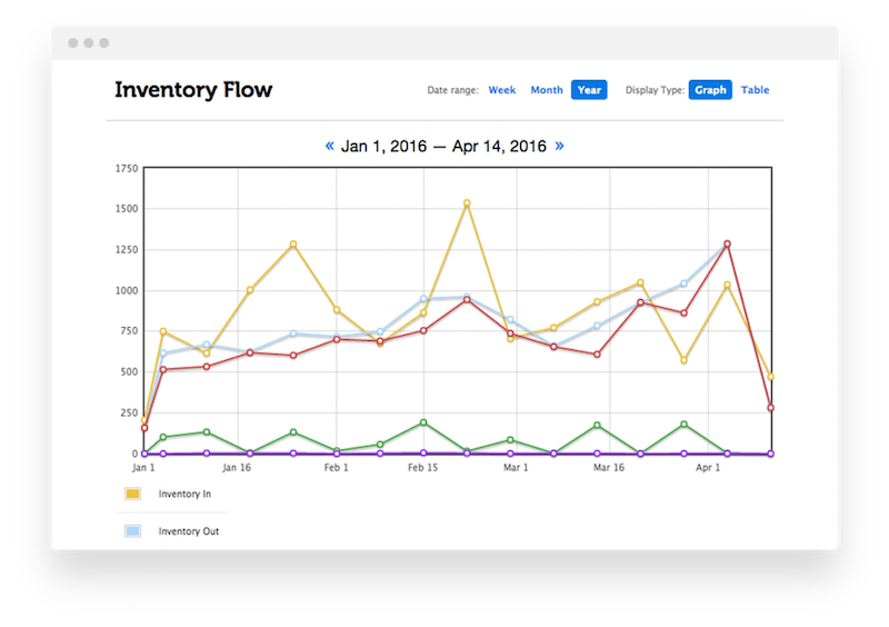 Users can track sales, inventory, markdown cycles, and more in ConsignCloud