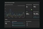 Captura de pantalla de Geckoboard: Customer Service dashboard example.