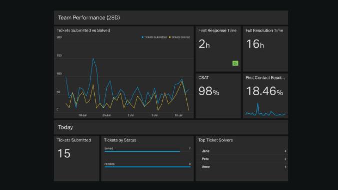 Customer Service dashboard example.