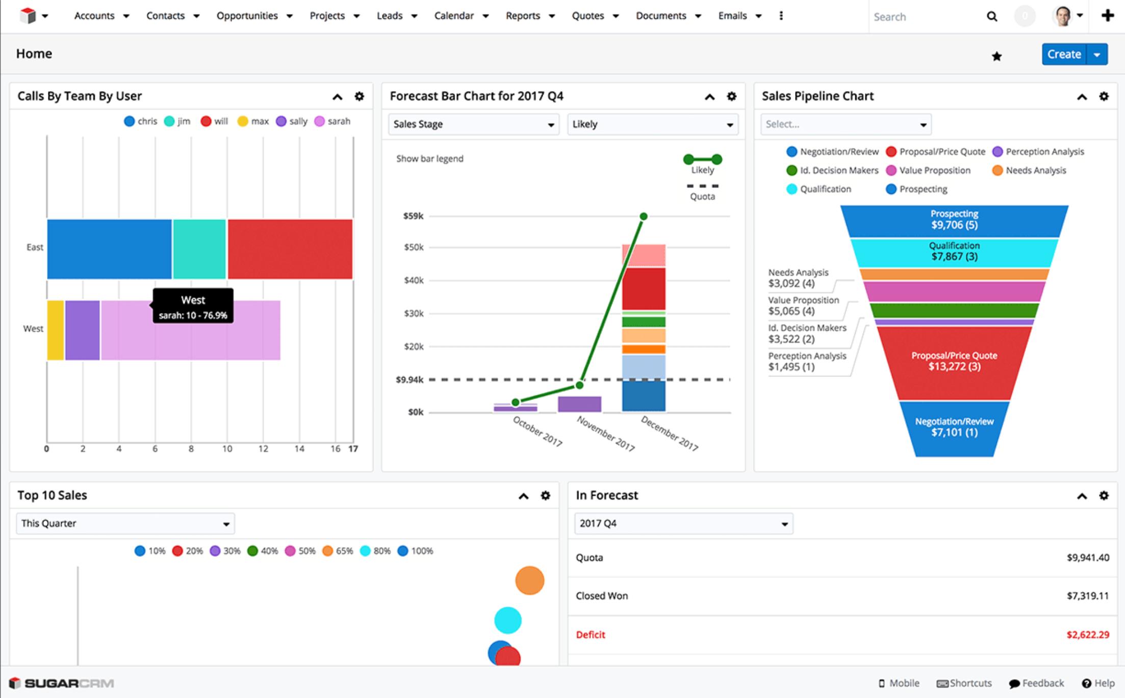 SugarCRM Software - SugarCRM dashboard