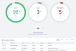 Help Scout Screenshot: Reports: Help you keep track of all the key support metrics, employee performance and customer satisfaction.