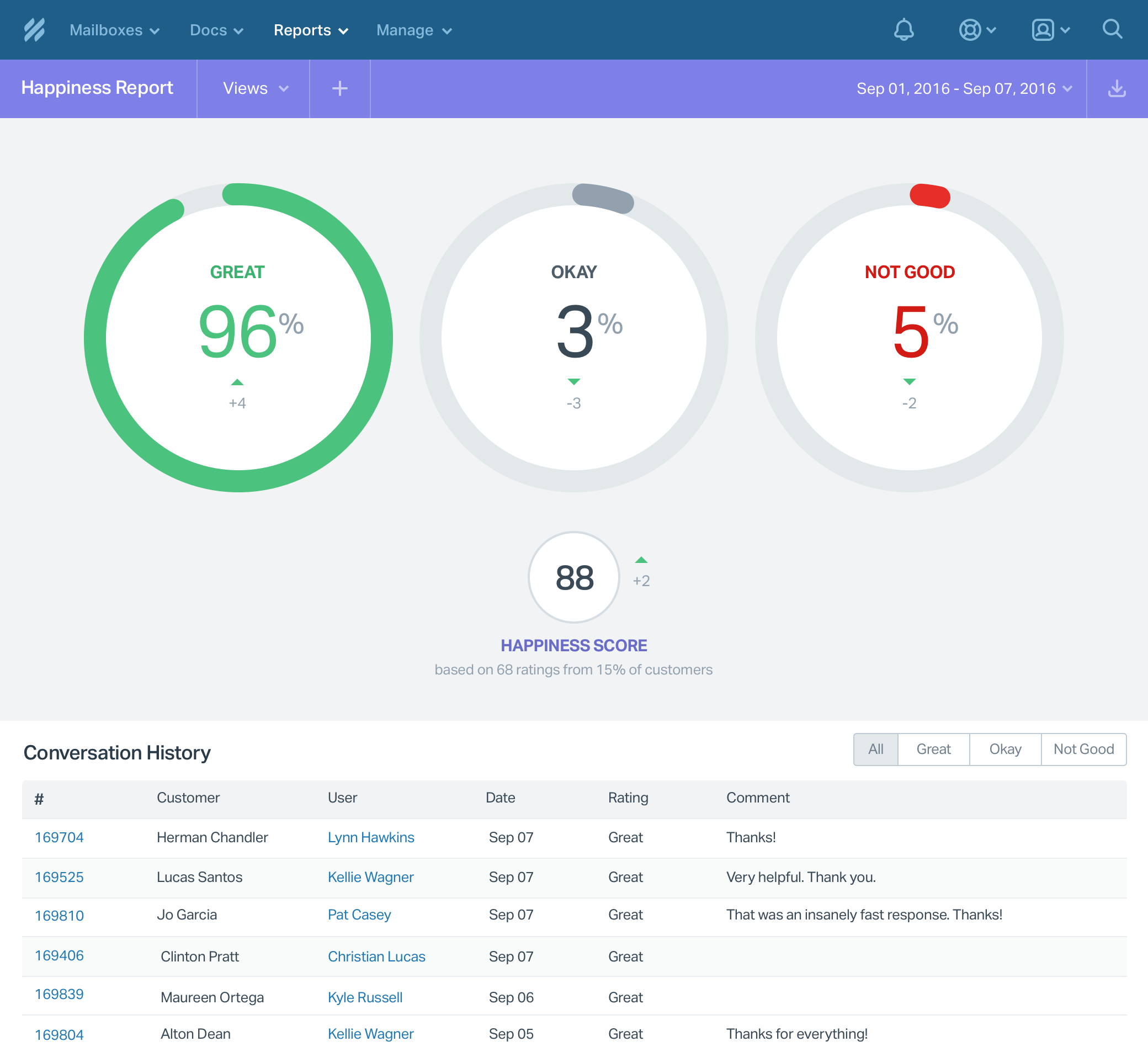 Reports: Help you keep track of all the key support metrics, employee performance and customer satisfaction.