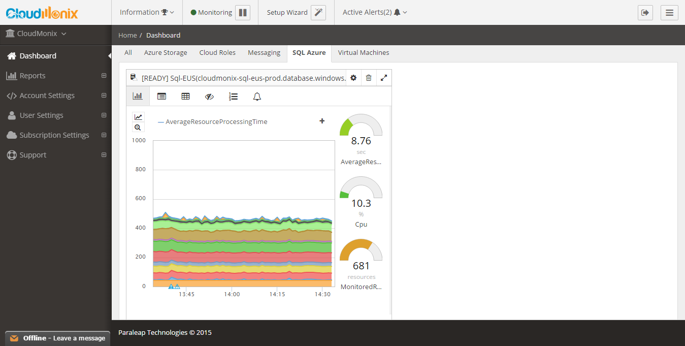 SQL Azure Monitoring Dashboard