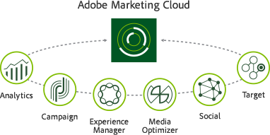 Adobe Marketing Cloud - Analytics - Diagram