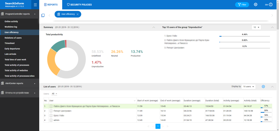SearchInform Risk Monitor user productivity report