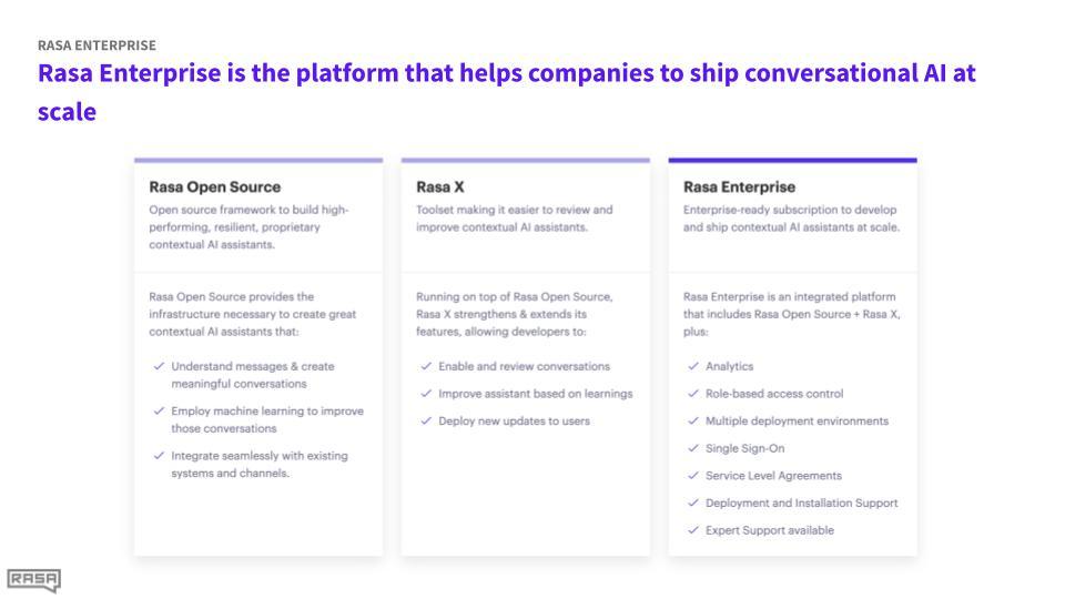 Rasa Open Source, Rasa X, and Rasa Enterprise offer options from individual teams to large enterprises