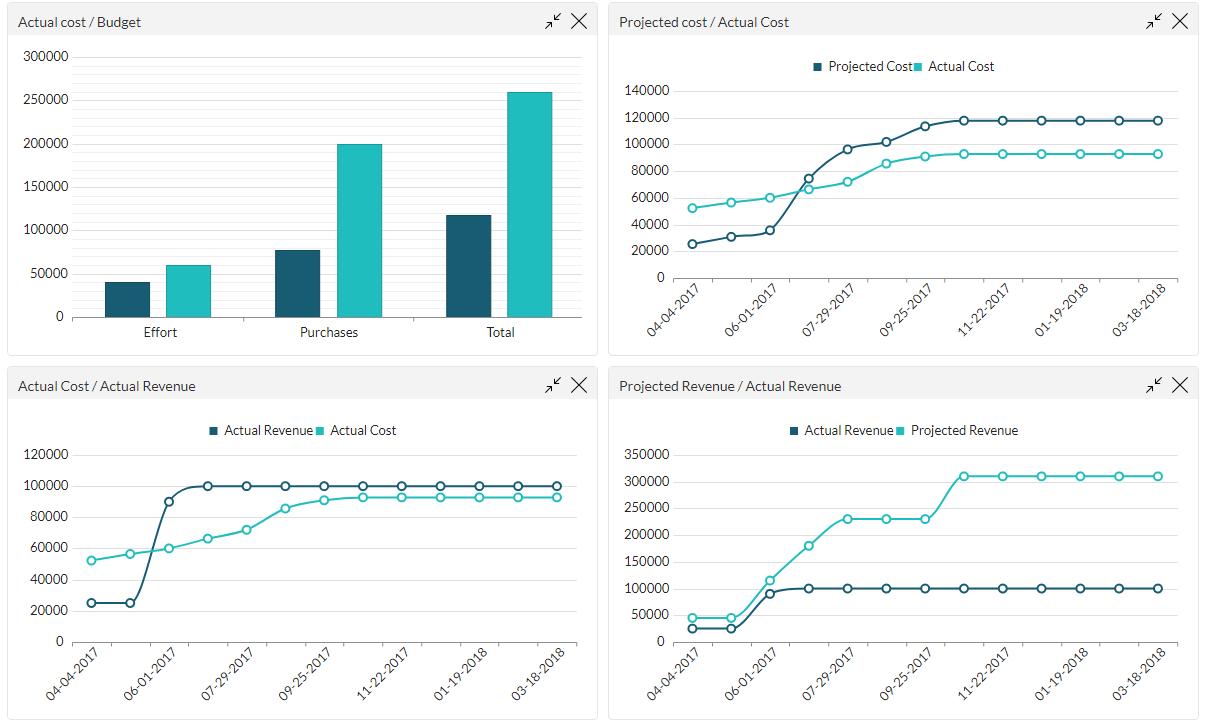 ITM Platform Software - Margins and profitability