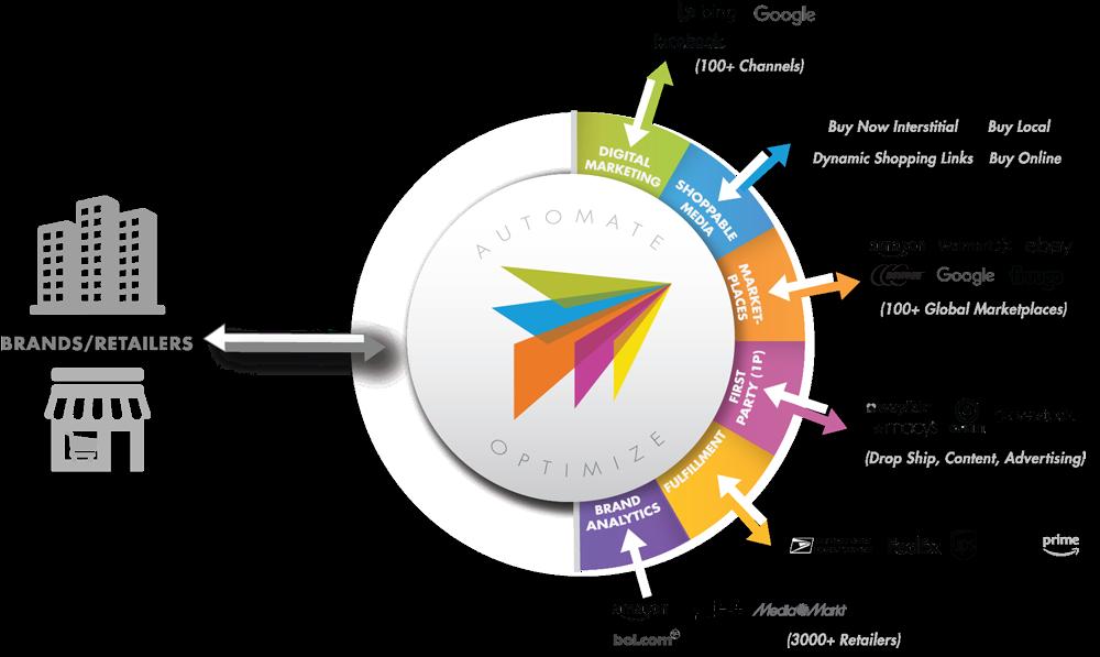 ChannelAdvisor Software - One Platform. Endless Possibilities