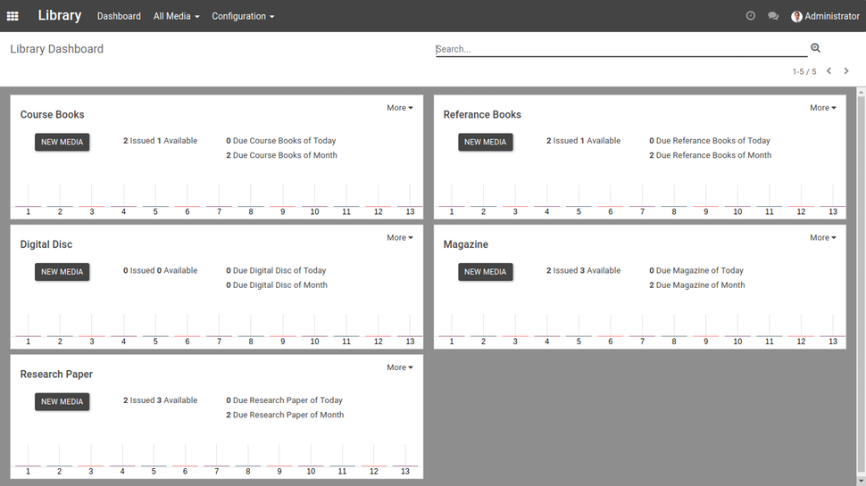 OpenEduCat library dashboard