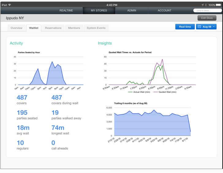 CAKE Guest Manager screenshot: CAKE Guest Manager analytics dashboard screenshot