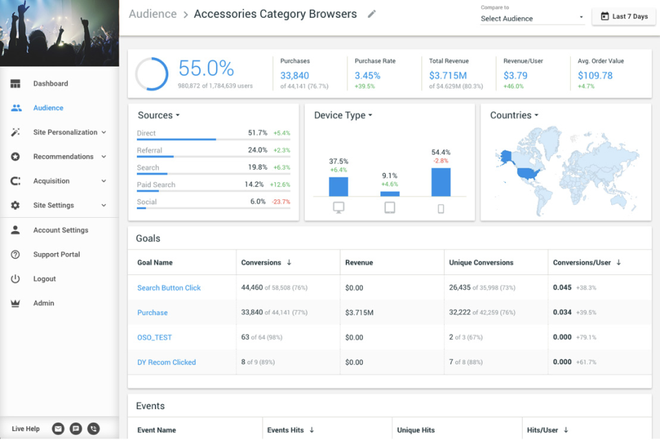 Gain insight into visitor statistics including lead sources, devices used, countries, and more