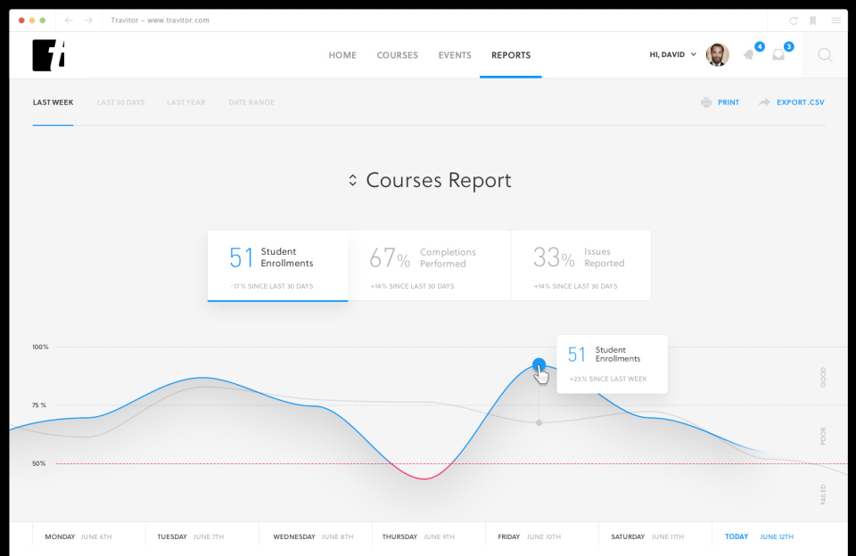 Travitor reports on course completions, with users able to make year-on-year and week-on-week comparisons using interactive graphs