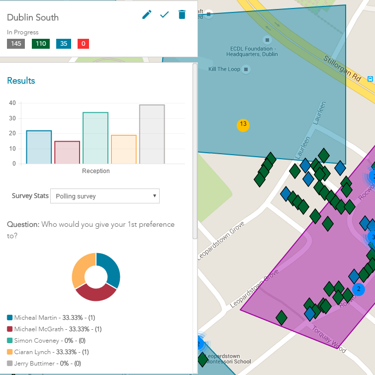 See key metrics and turf analytics to identify key areas