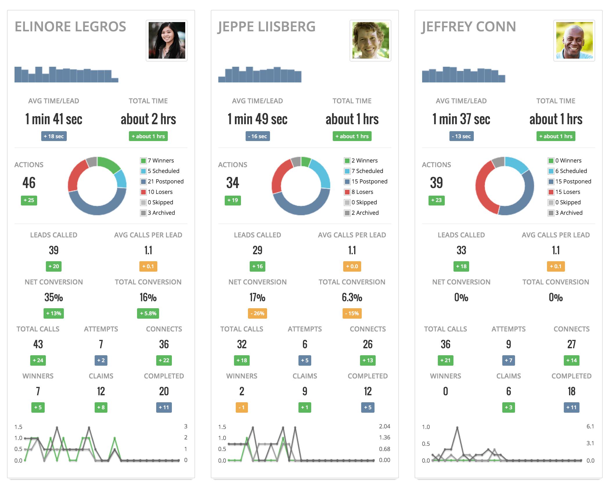 myphoner agent performance report
