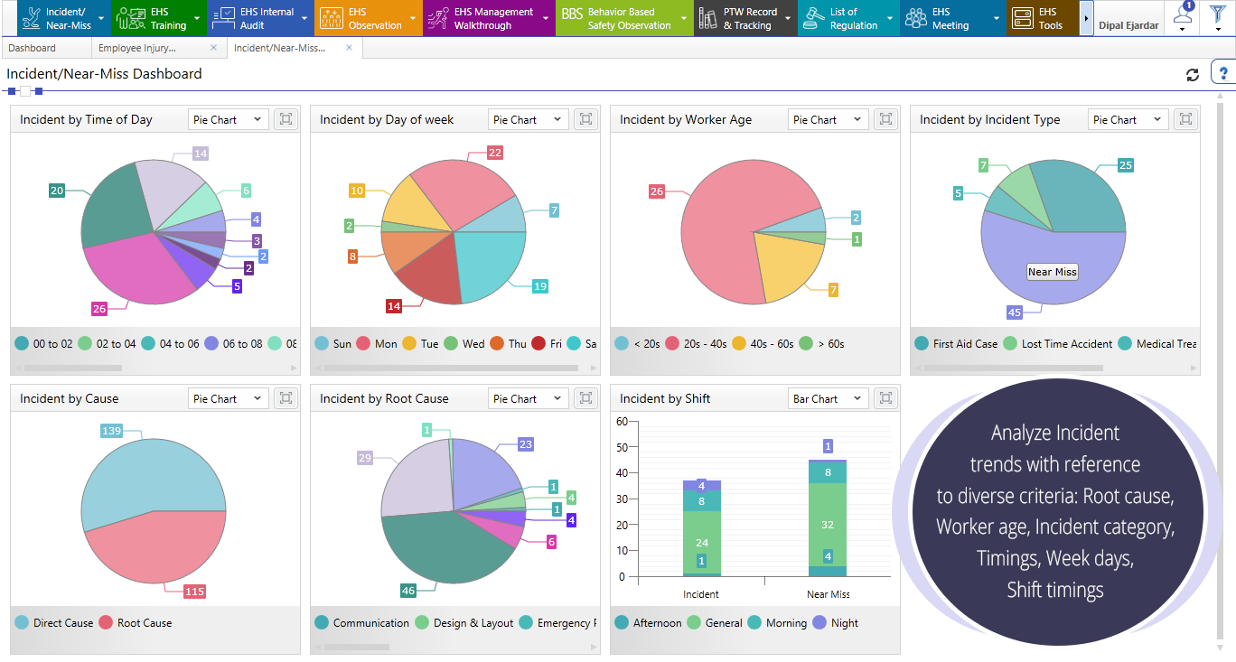 View reports on incidents and near-misses and analyze by worker age, incident category, time, type, and more
