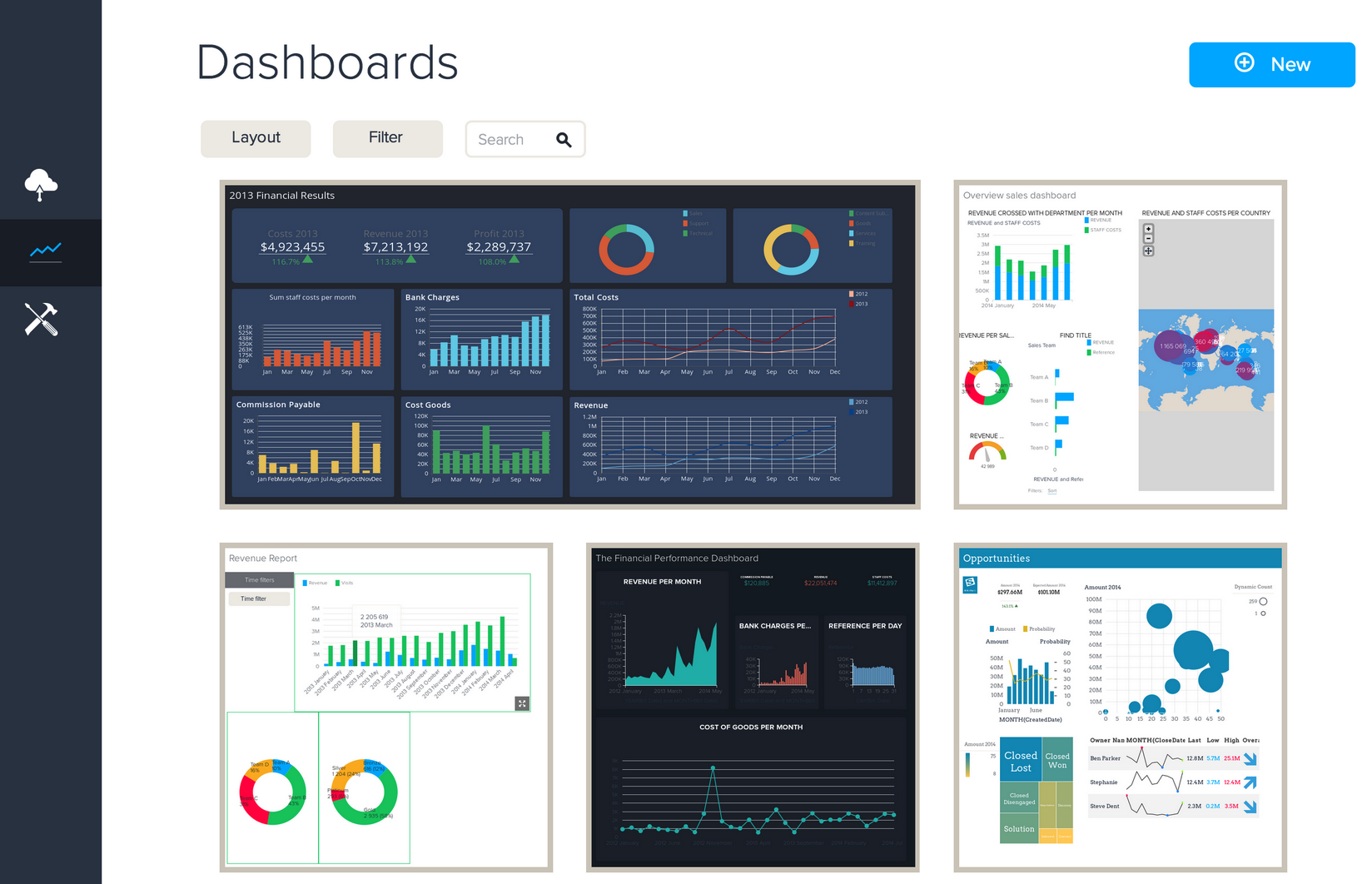 BIME Software - Dashboards