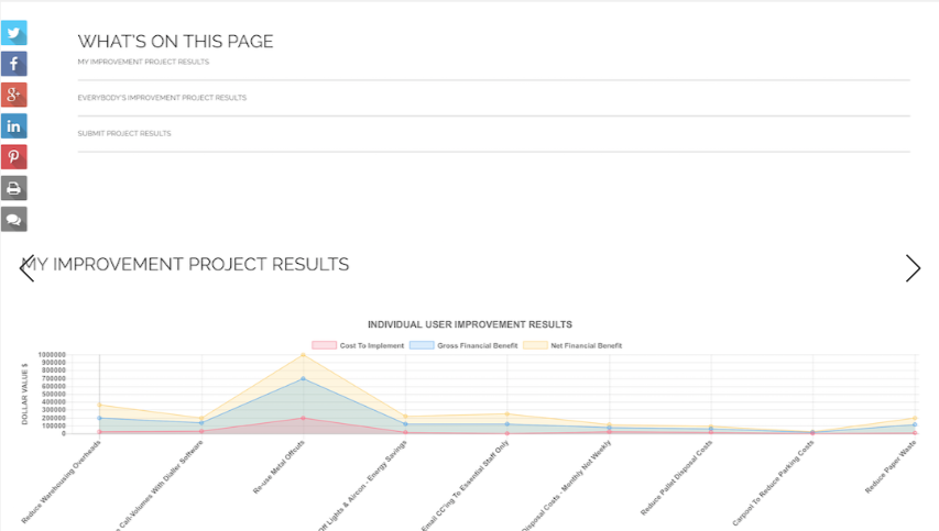 Improvement project results can be tracked by those involved, with individual and team results