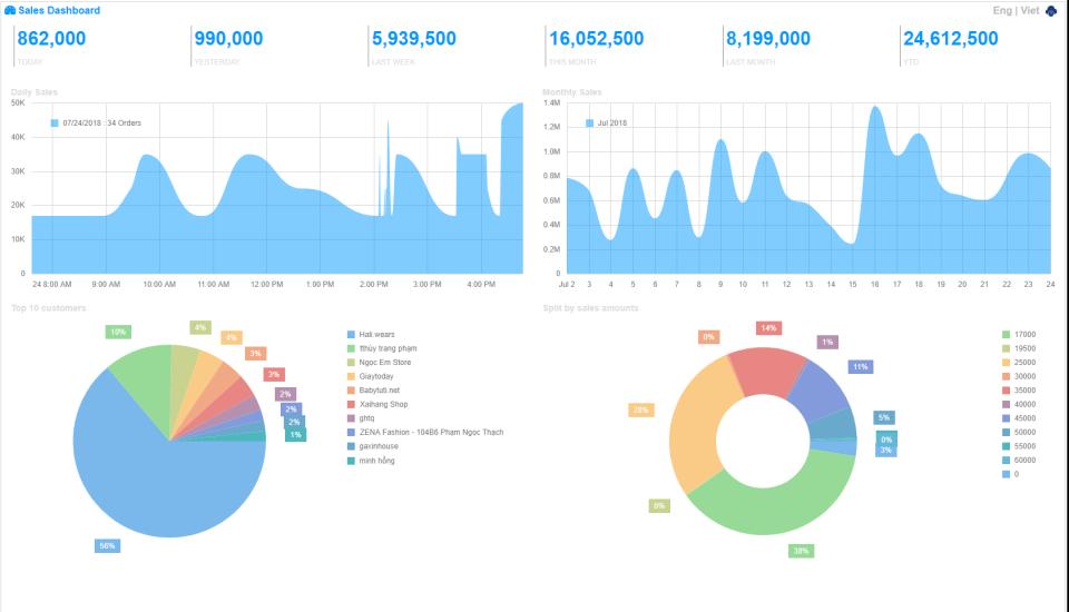AtemisCloud Software - Orders dashboard
