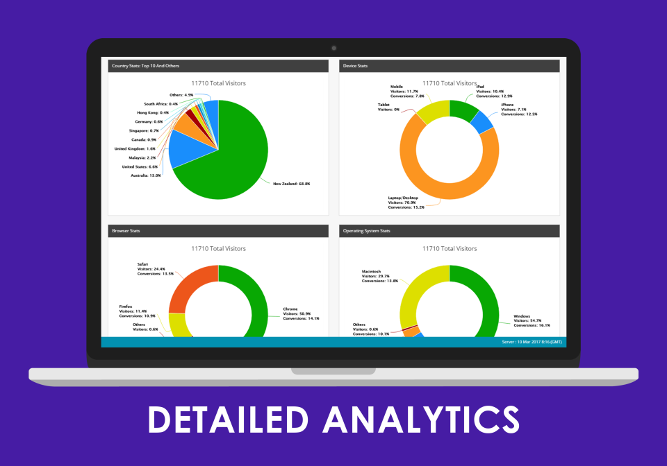Gain performance insight through detailed analytics