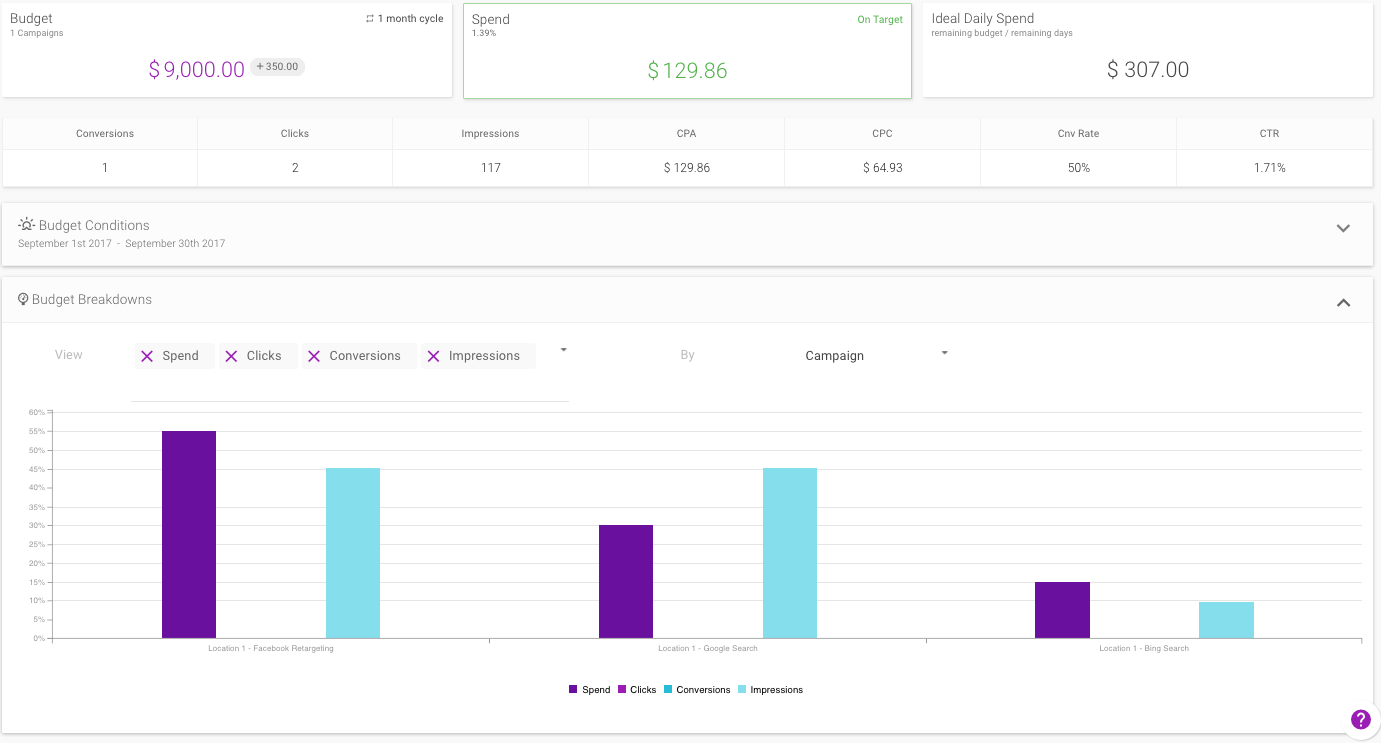 The Budget view displays current metrics in interactive charts and data tables to let users know how campaigns are performing in relation to performance goals