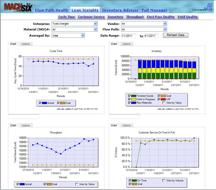 Flowlytics Software - Lean Insights