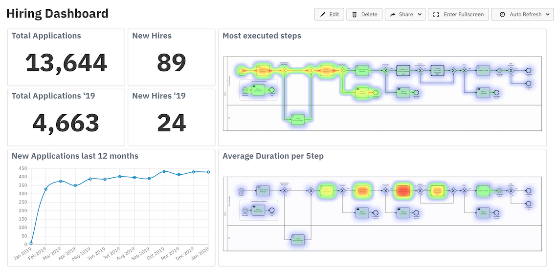 Camunda Optimize supports continuous process and decision table improvement by providing transparency into your automated workflows and decisions. Business-friendly reports and dashboards as well as alerts help you to identify process bottlenecks.