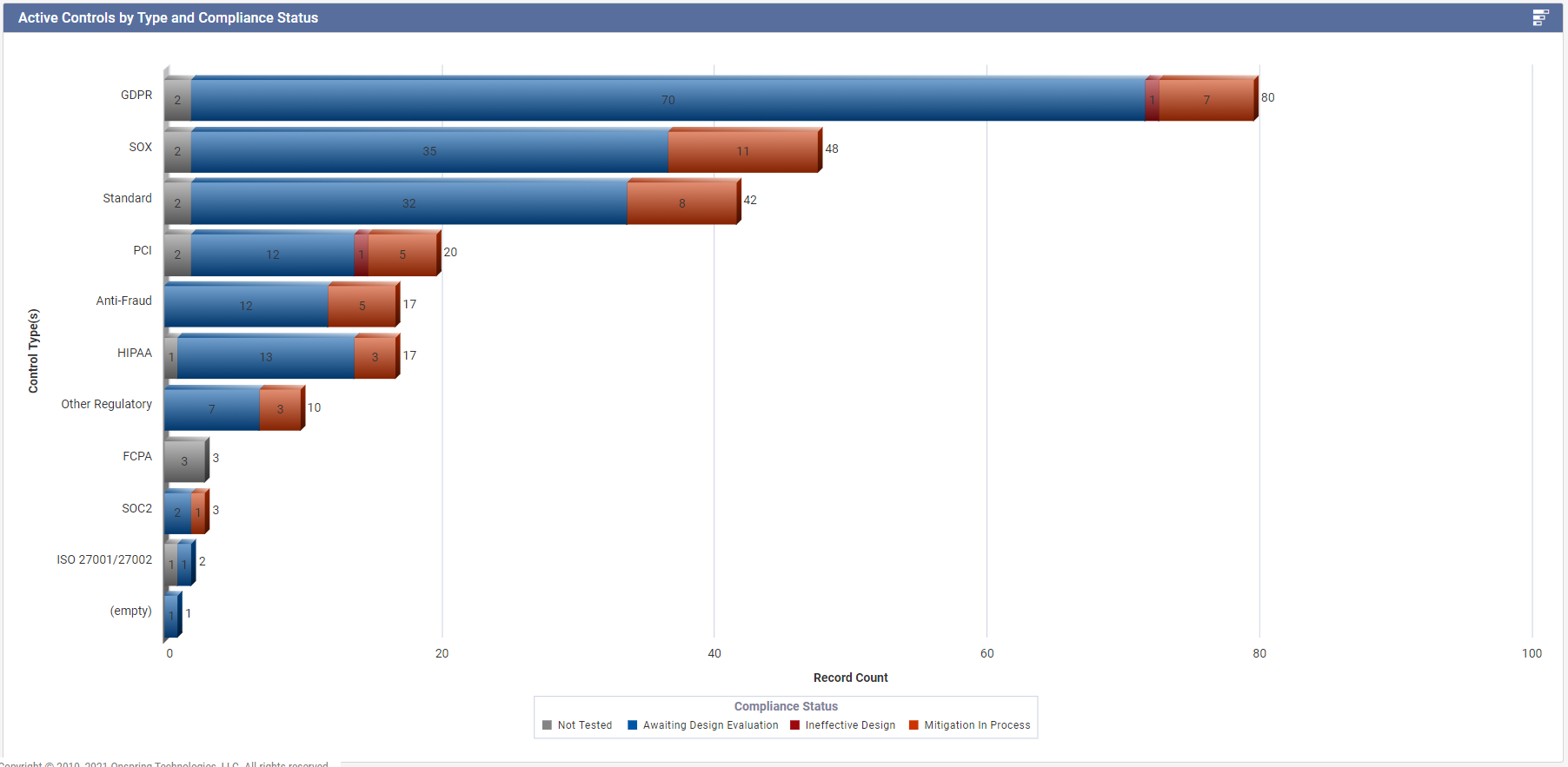 Onspring Software - Active Controls by Type and Compliance Status Report in Onspring People-Powered Automation Software