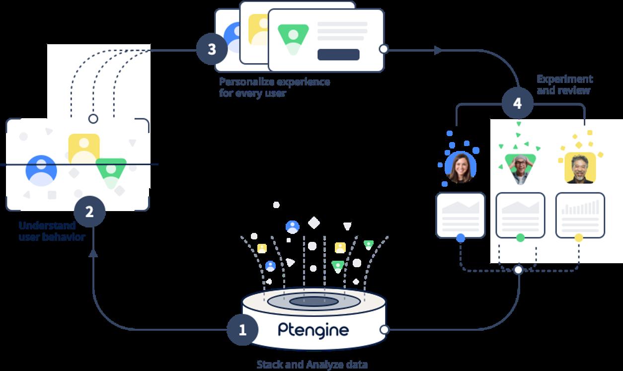Ptengine Software - 1