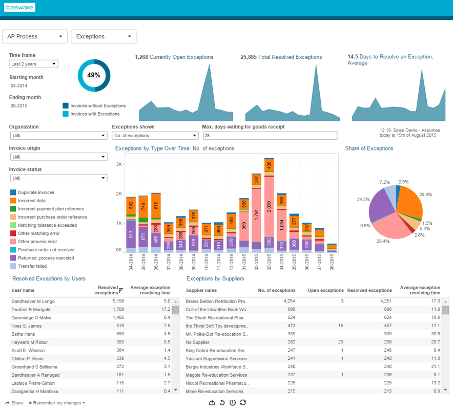 Real-time performance metrics enable users to improve service levels across companies and business units