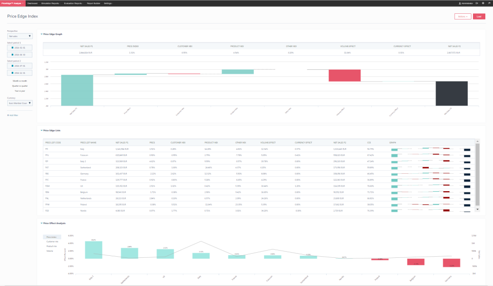 View analytics on revenue drivers, pricing impact over time, cost index, price change and more, with filtered views for a deeper understanding