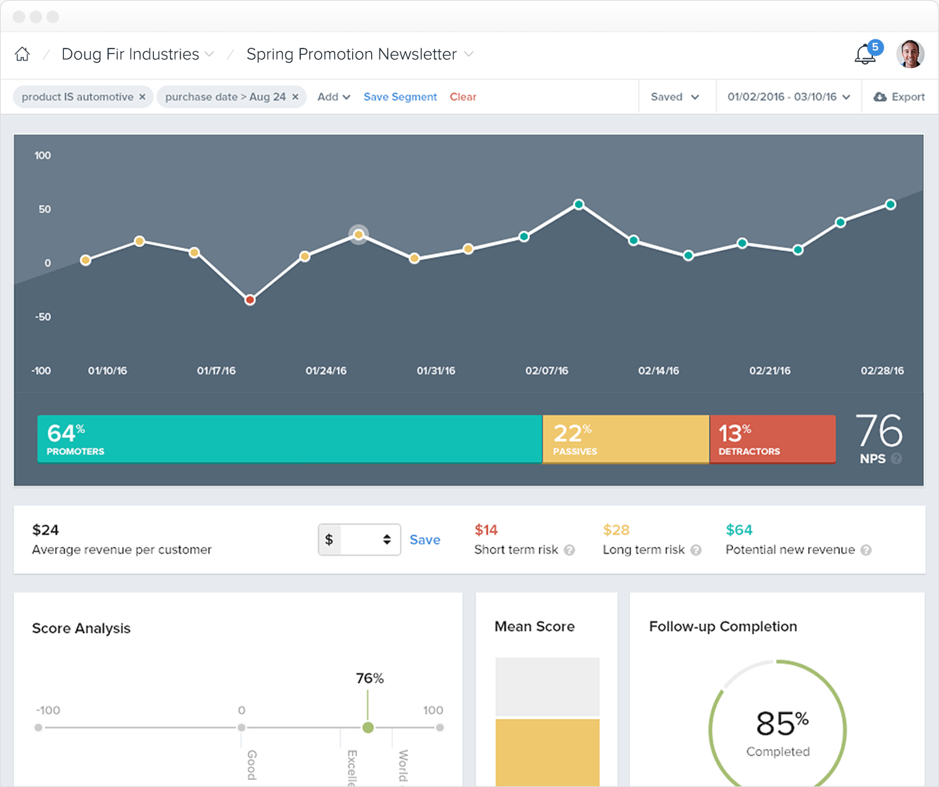Dashboards provide users with an overview of customer sentiment