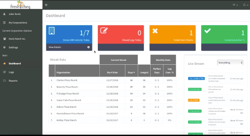 The dashboard provides a summary of missed and failed checks, as well as a timeline of activities and streak data