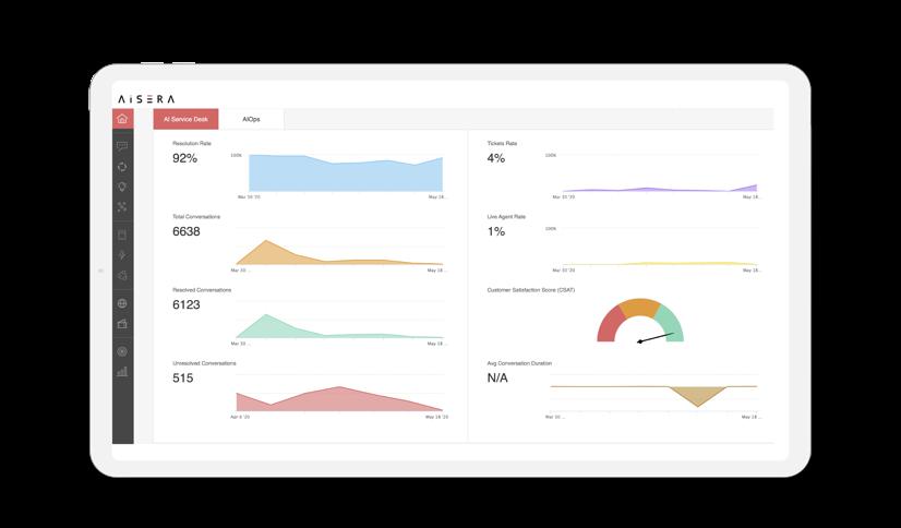 AI Service Desk Software - AI Service Desk - home screen