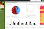TIBCO Jaspersoft screenshot: Jaspersoft's dynamic view
