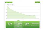 Vidyard screenshot: Attention span analytics shows how viewers watch your videos