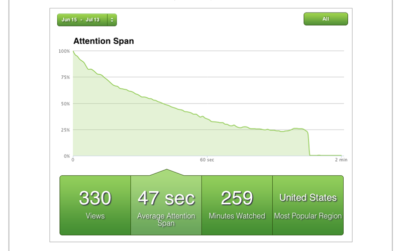 Attention span analytics shows how viewers watch your videos
