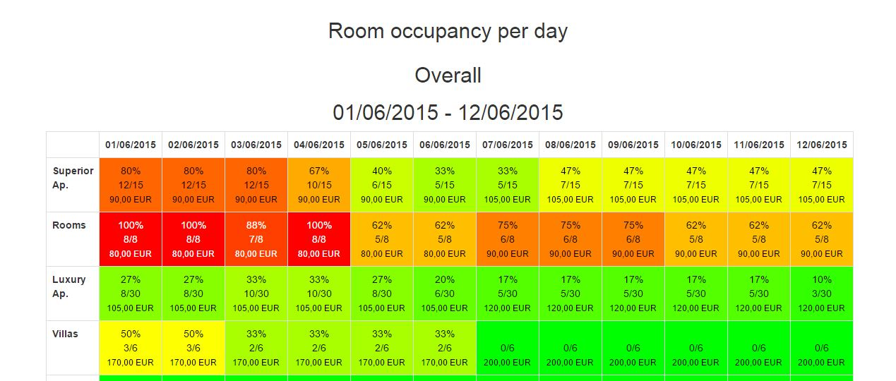 Room occupancy view