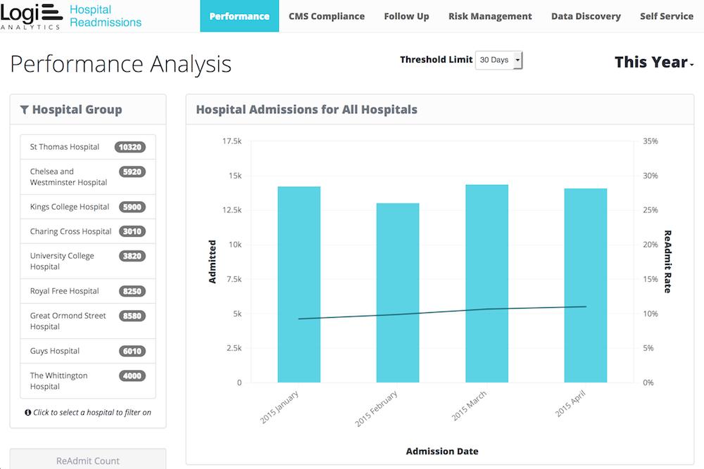 Logi Analytics readmissions dashboard