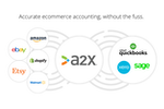 A2X screenshot: Syncs Amazon, Shopify, eBay, Etsy and Walmart into QuickBooks, Xero and Sage.
