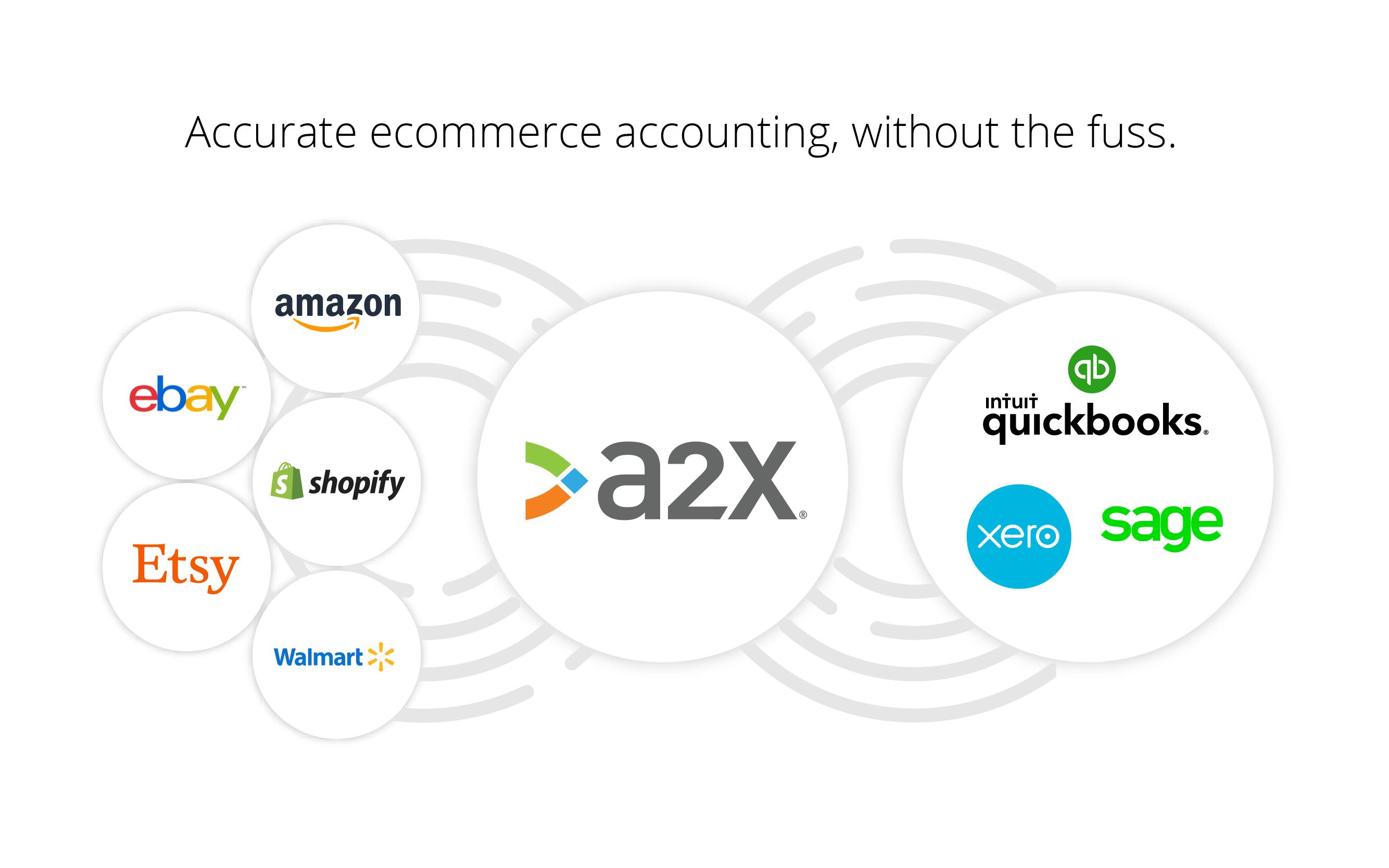 Syncs Amazon, Shopify, eBay, Etsy and Walmart into QuickBooks, Xero and Sage.