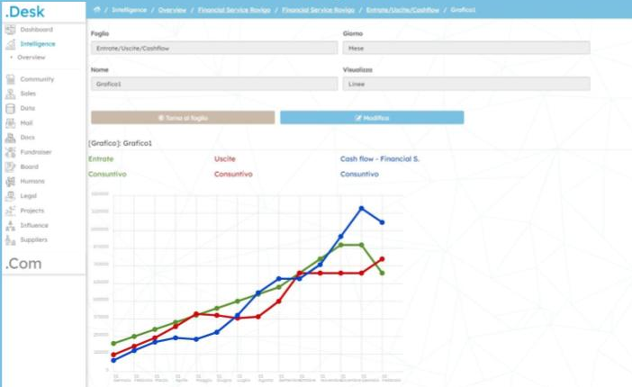 HUI business intelligence - graph