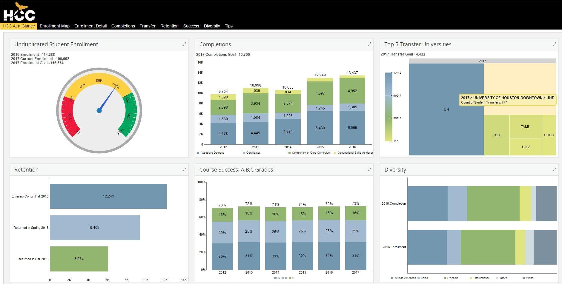 ibi Software - Reporting dashboard