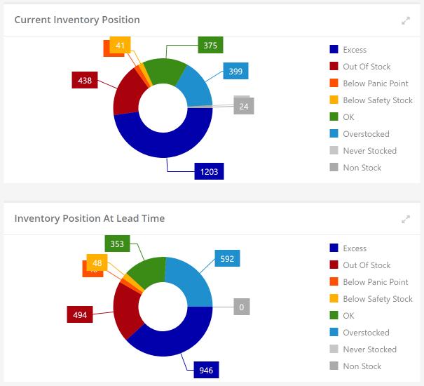 StockIQ Software - Inventory position
