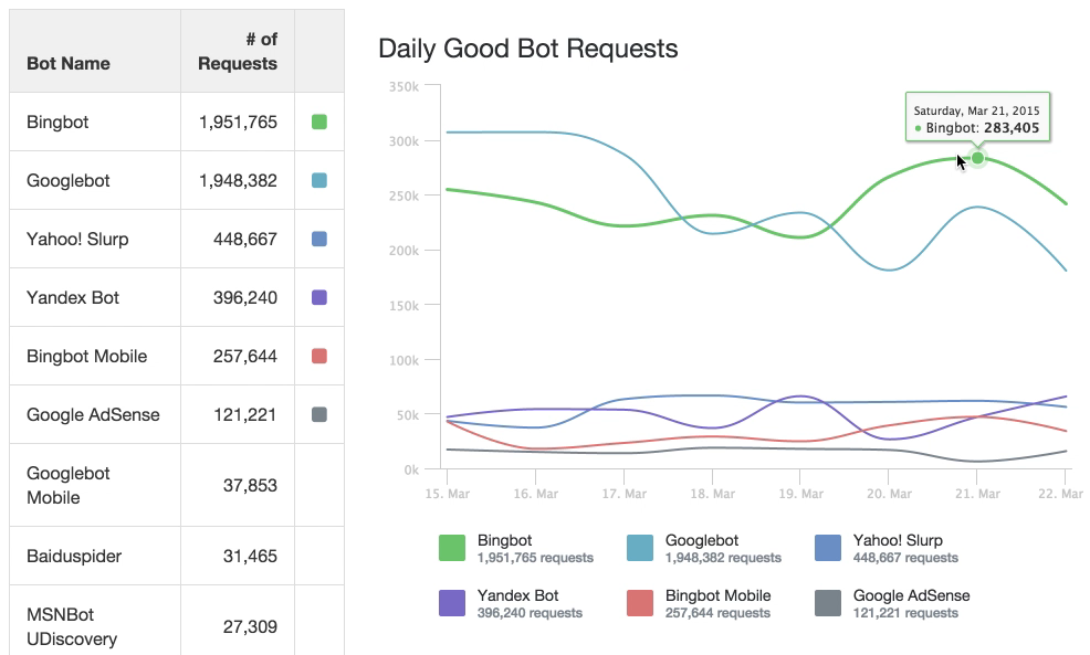 Good bot reports
