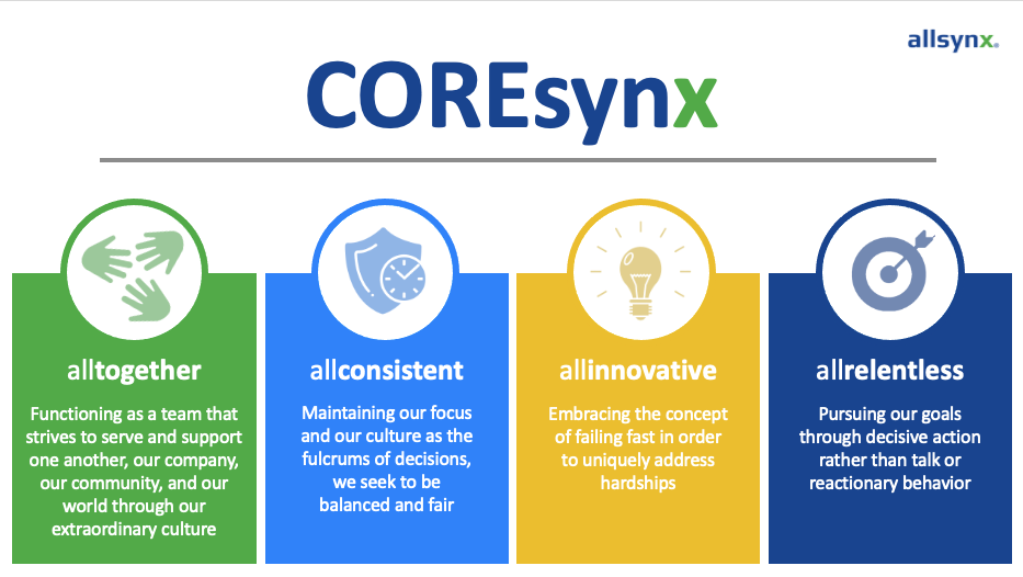 allsynx Core Values: allTOGETHER, allCONSISTENT, allINNOVATIVE, and allRELENTLESS
