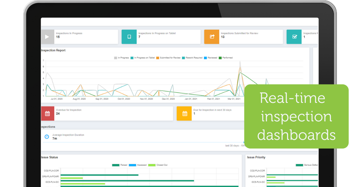 """Inspectivity's built-in inspection dashboards provide live visibility of work completed, critical issues and the overall inspection value chain.  Inspectivity also provides """"out of the box"""" integration with business intelligence suites."""
