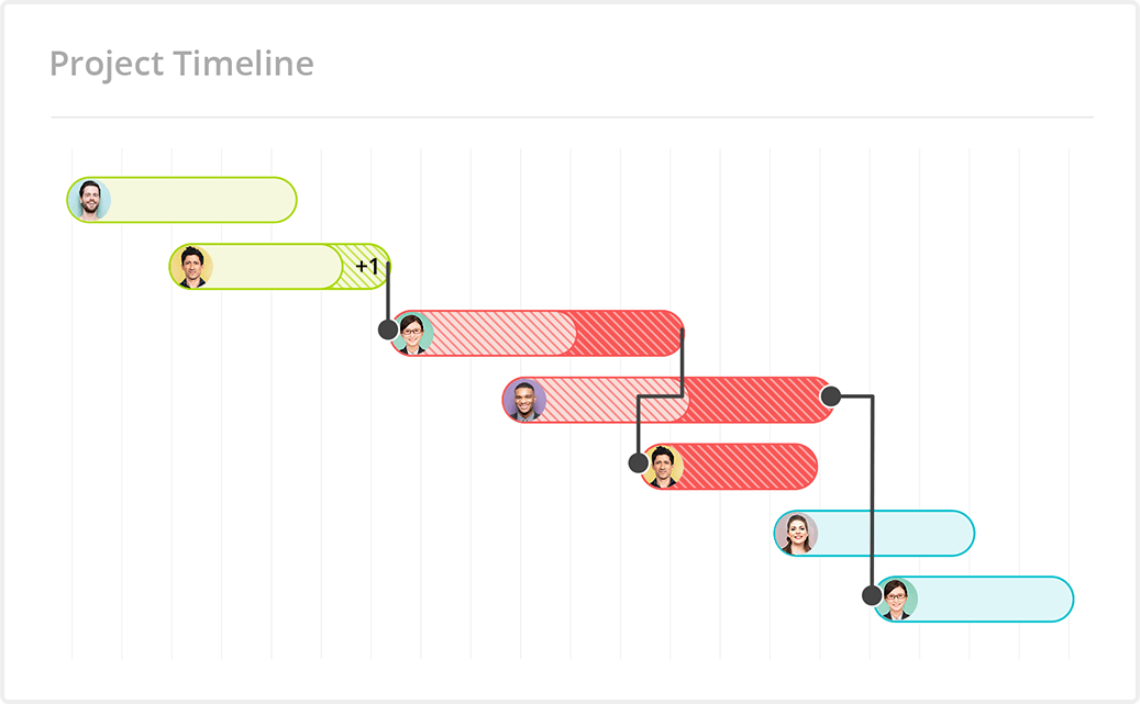 Redbooth Timeline View