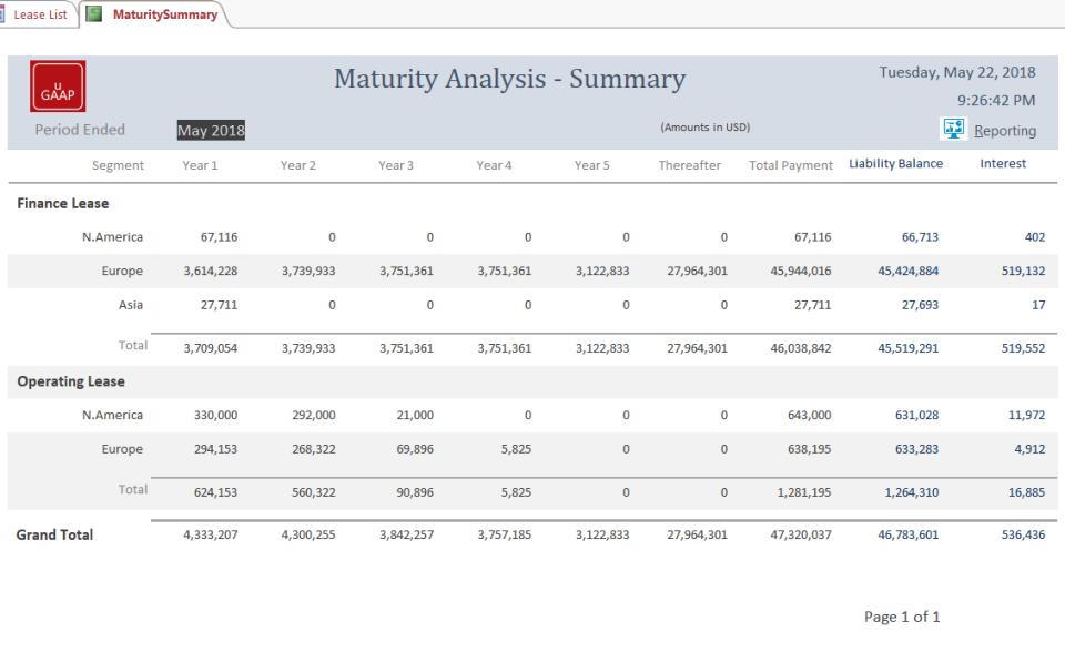 UGAAP maturity analysis